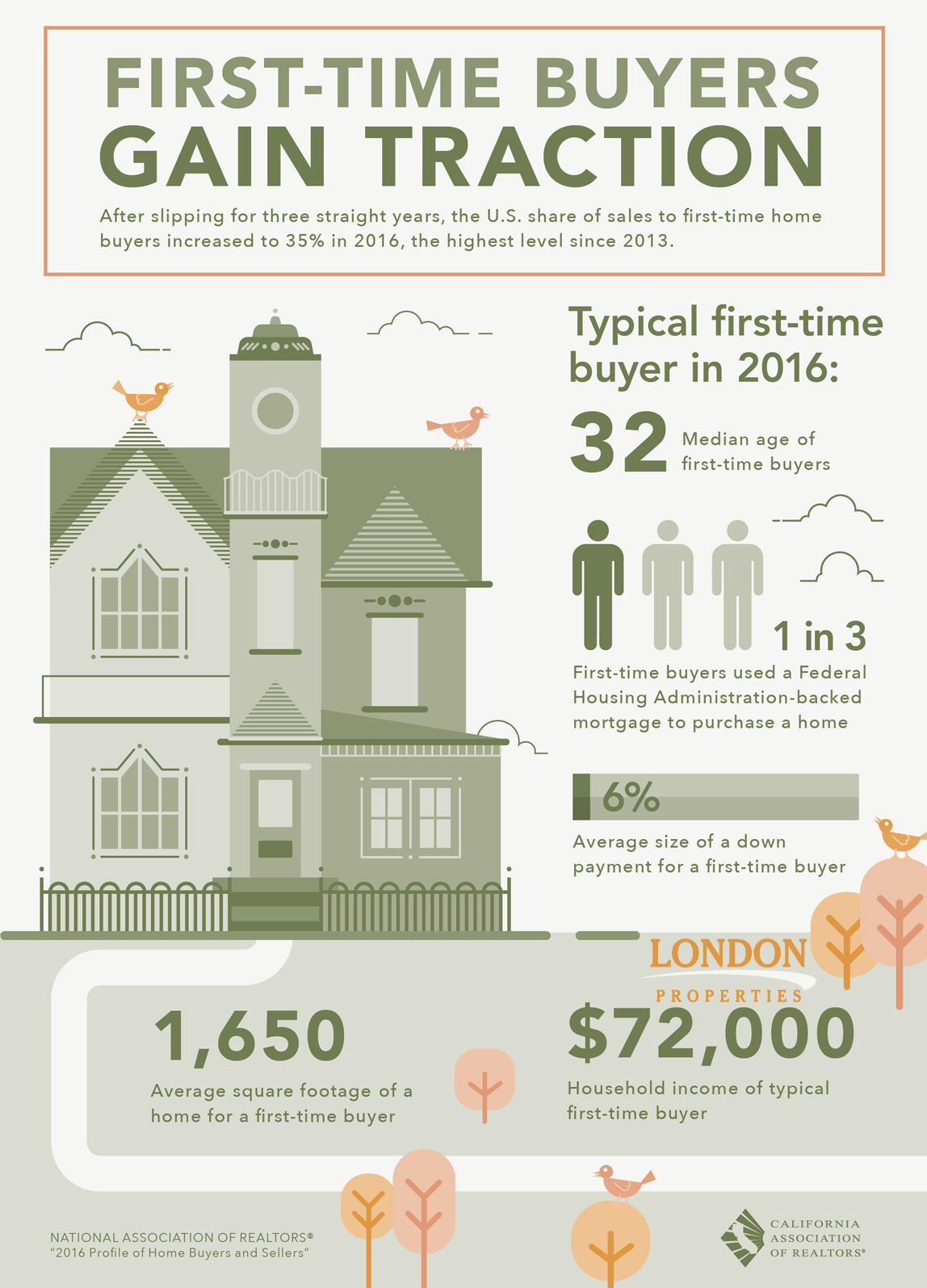 First-Time Buyers Gain Traction